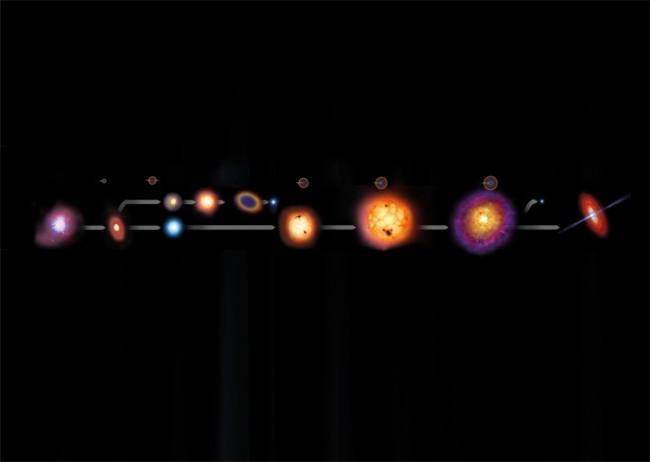 Bir Yıldız Nasıl Doğar Nasıl Ölür?